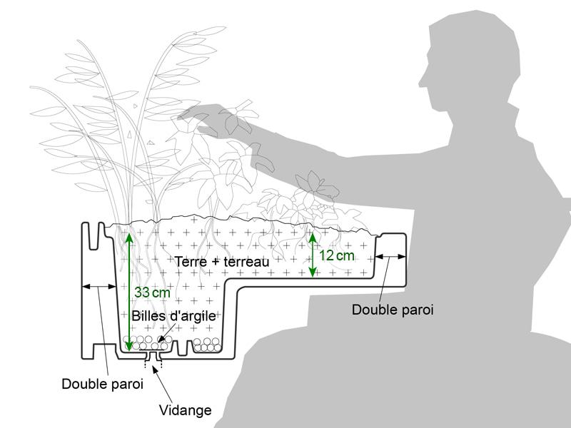 bac surélevé de Verdurable est accessible aux fauteuils roulants