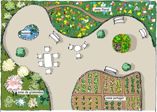 aménager espace jardin thérapeutique