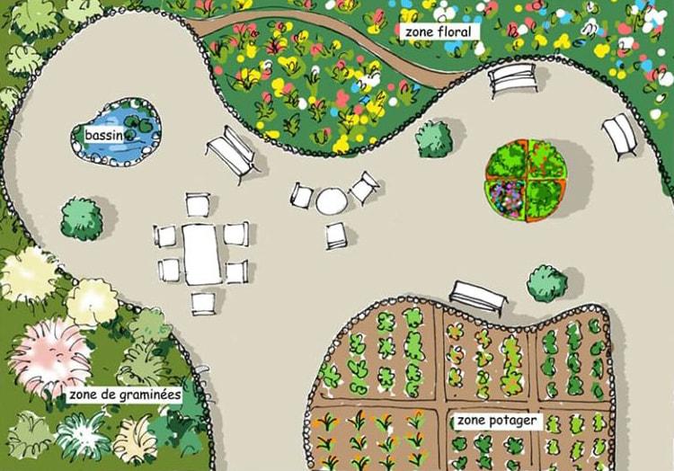 aménager un jardin thérapeutique dans un grand espace