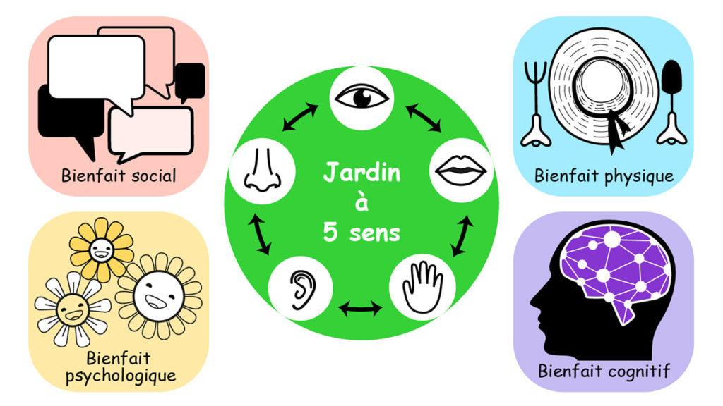 les bienfaits du jardin thérapeutique stimulant 5 sens