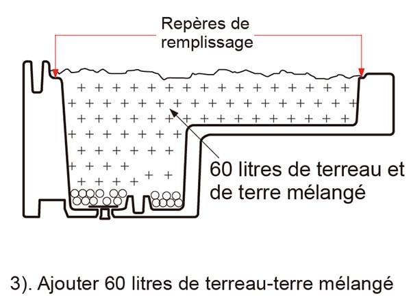 remplissage étape 3 remplir et mélanger 60l de terreau et terre
